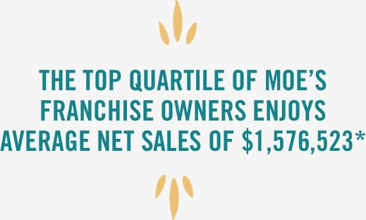 The Top Quartile of Moe's franchise owners enjoys average net sales of $1,576,523. See footnote.